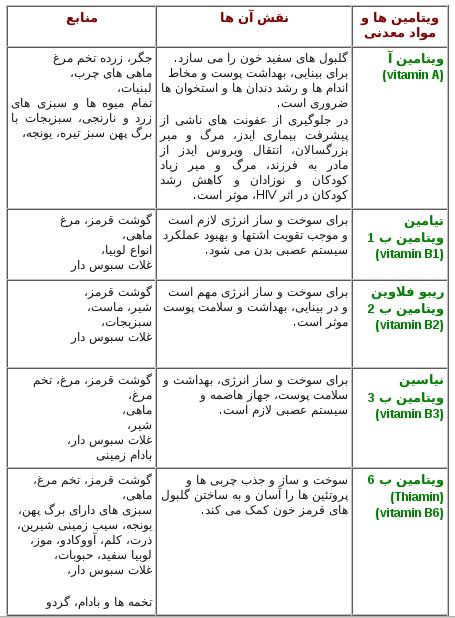 جدول مواد مغذی مهم