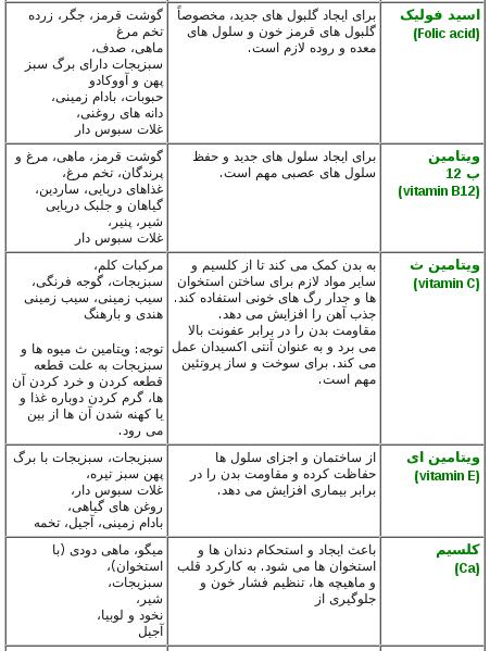 جدول ویتامین ها