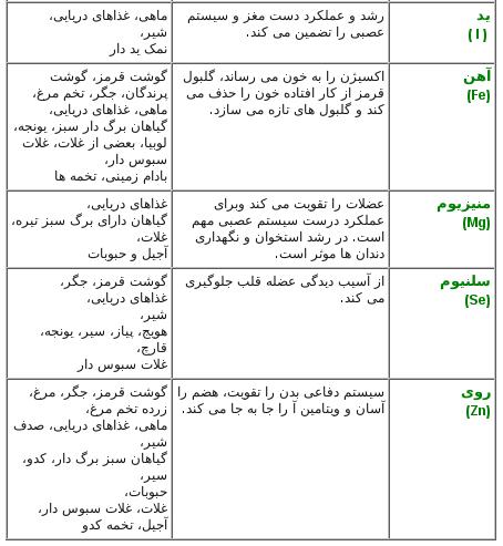 جدول مواد مغذی